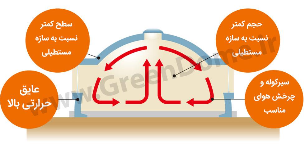 خانه های گنبدی با مصرف بهینه و اتلاف کم انرژی